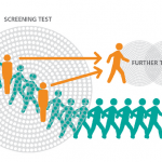 The spectrum effect in tests for risk prediction, screening, and diagnosis